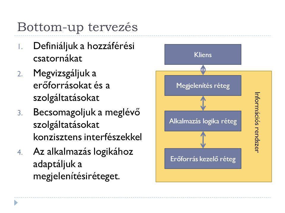 Bottom-up tervezés Definiáljuk a hozzáférési csatornákat