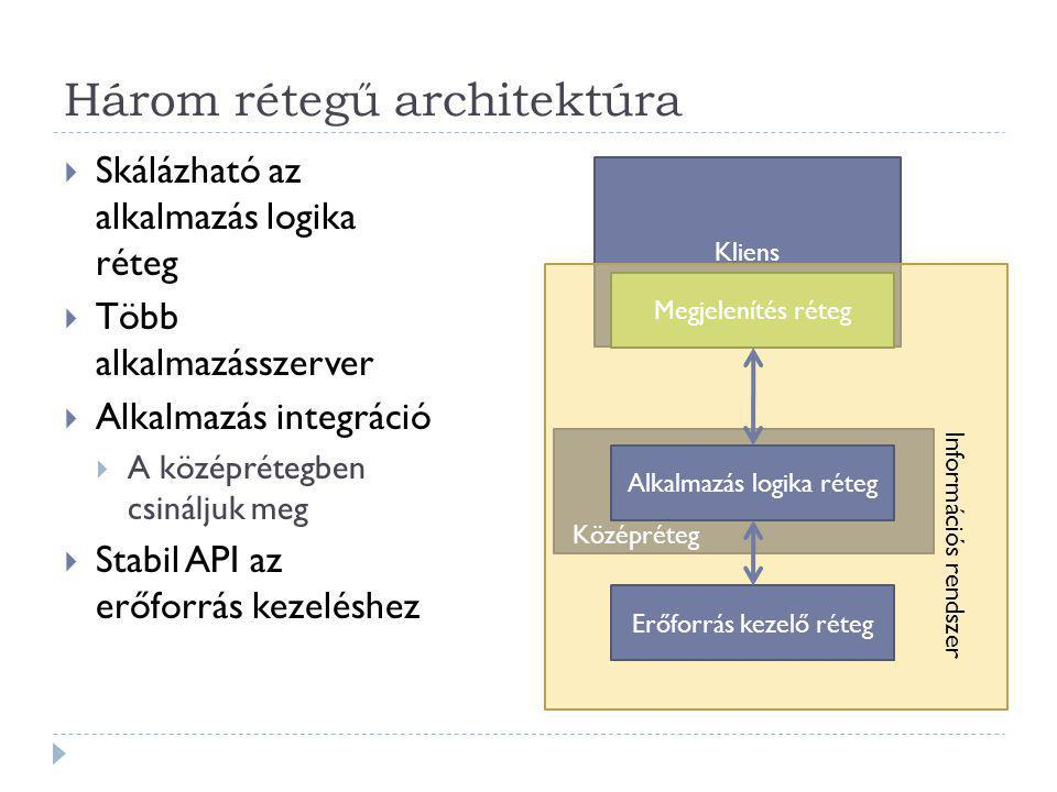 Három rétegű architektúra