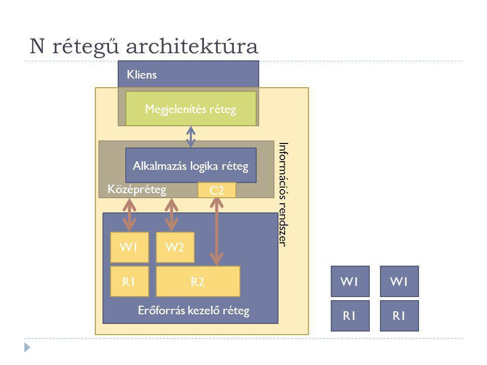 N rétegű architektúra Kliens Megjelenítés réteg