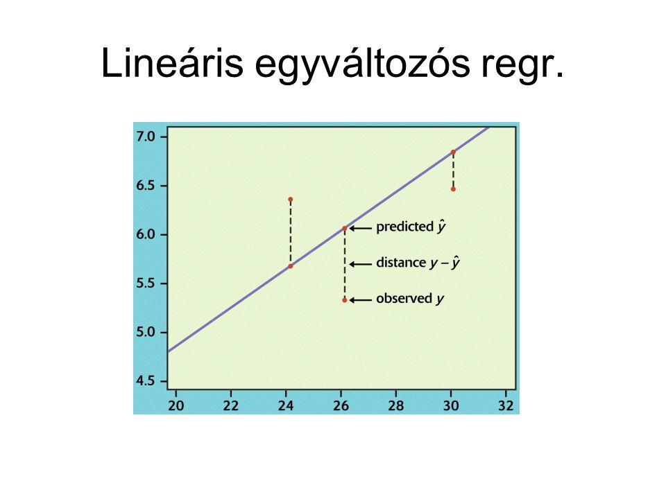 Lineáris egyváltozós regr.