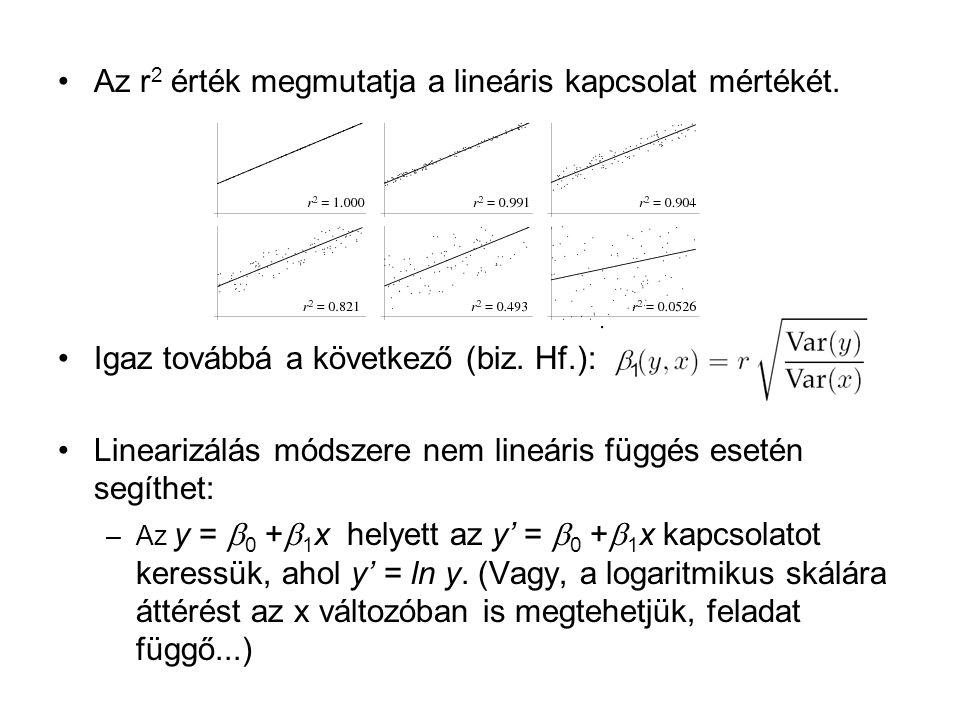 Az r2 érték megmutatja a lineáris kapcsolat mértékét.