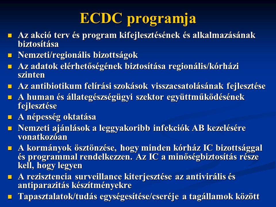 ECDC programja Az akció terv és program kifejlesztésének és alkalmazásának biztosítása. Nemzeti/regionális bizottságok.