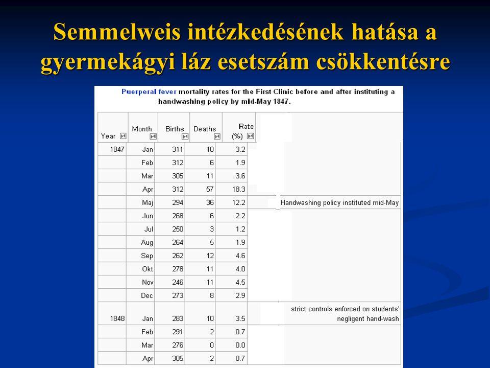 Semmelweis intézkedésének hatása a gyermekágyi láz esetszám csökkentésre