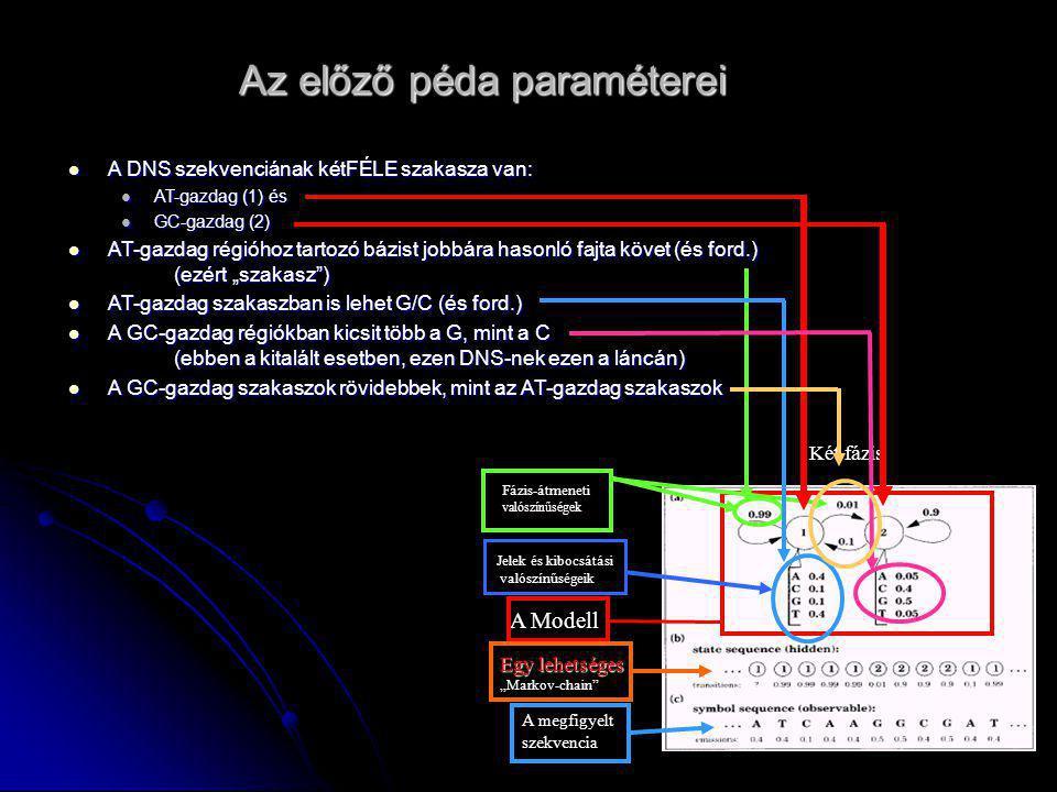 Az előző péda paraméterei