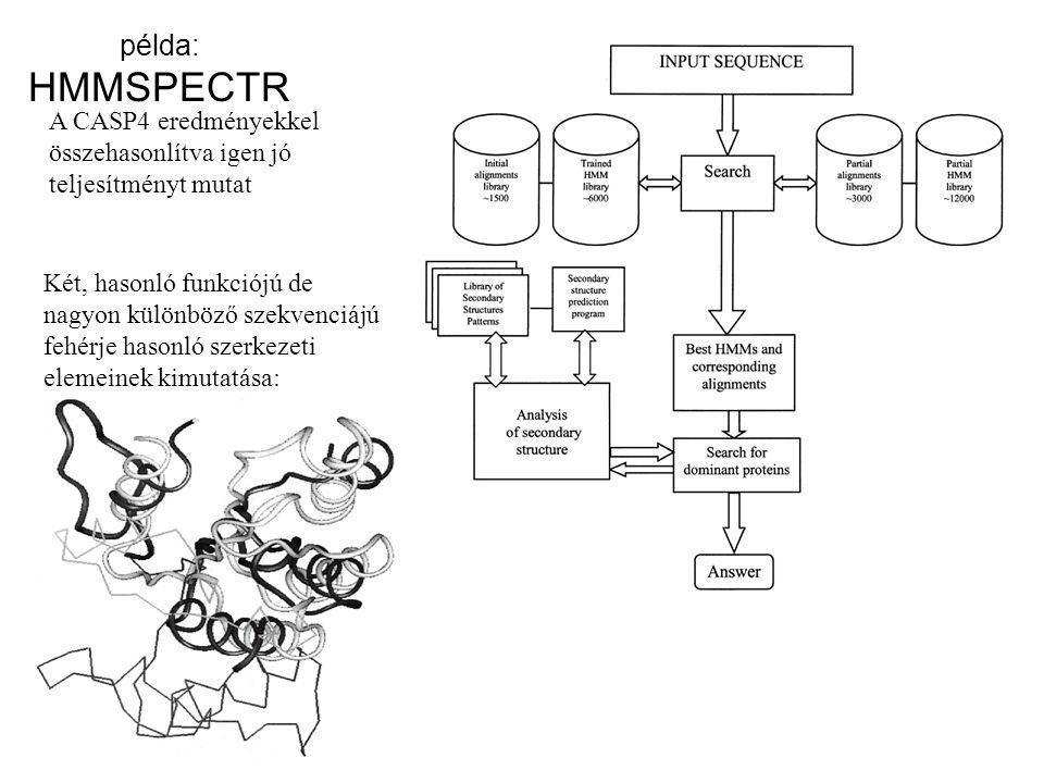 példa: HMMSPECTR A CASP4 eredményekkel összehasonlítva igen jó teljesítményt mutat.