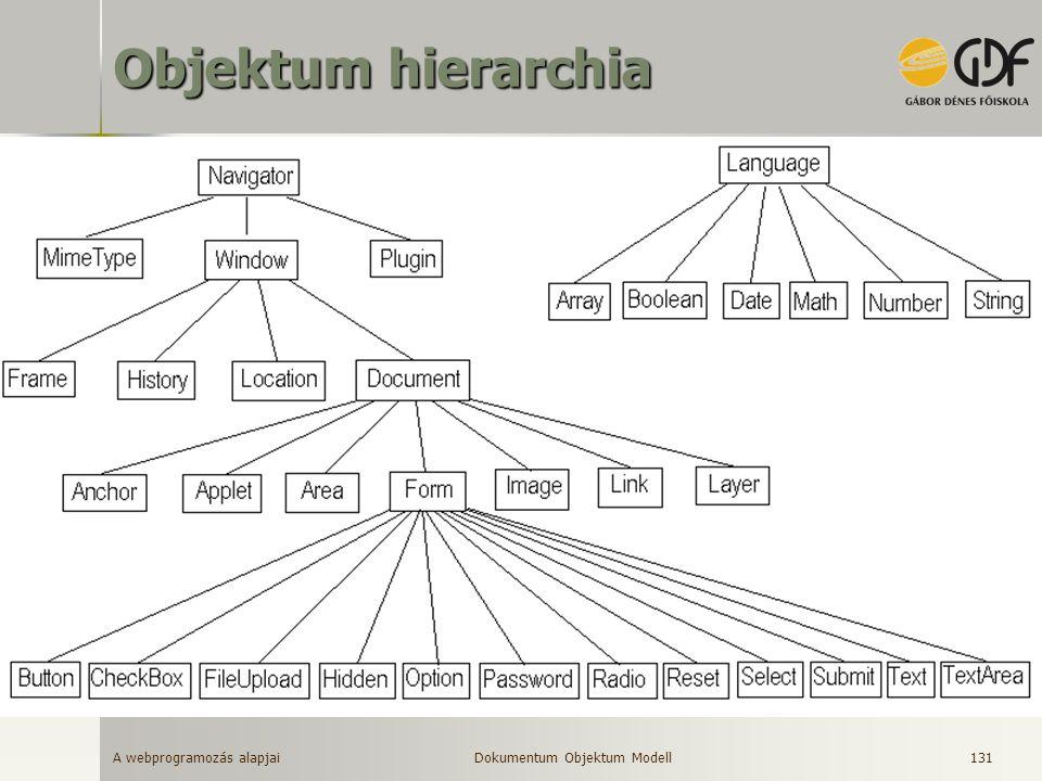 Objektum hierarchia Dokumentum Objektum Modell