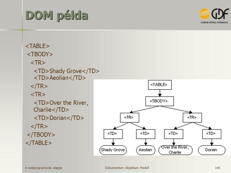DOM példa <TABLE> <TBODY> <TR>