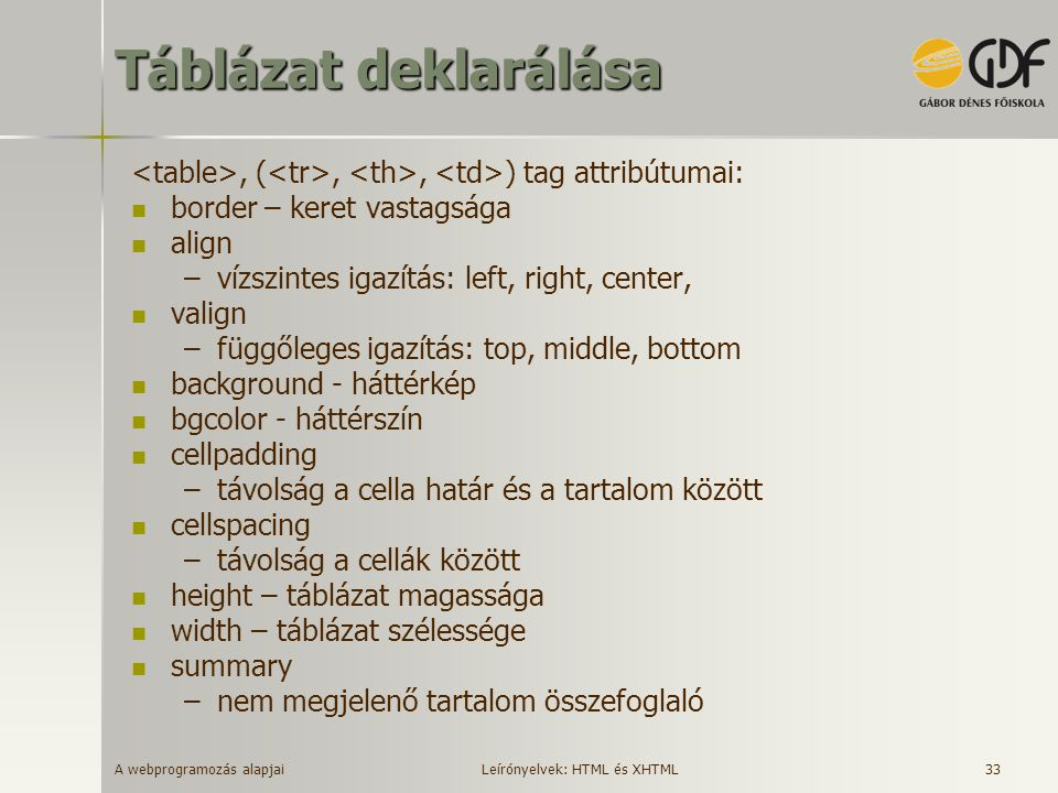 Táblázat deklarálása <table>, (<tr>, <th>, <td>) tag attribútumai: border – keret vastagsága. align.