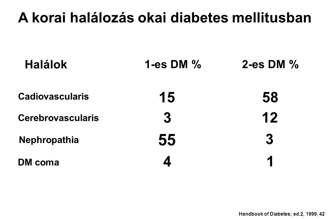 Handbook of Diabetes; ed.2, 1999, 42