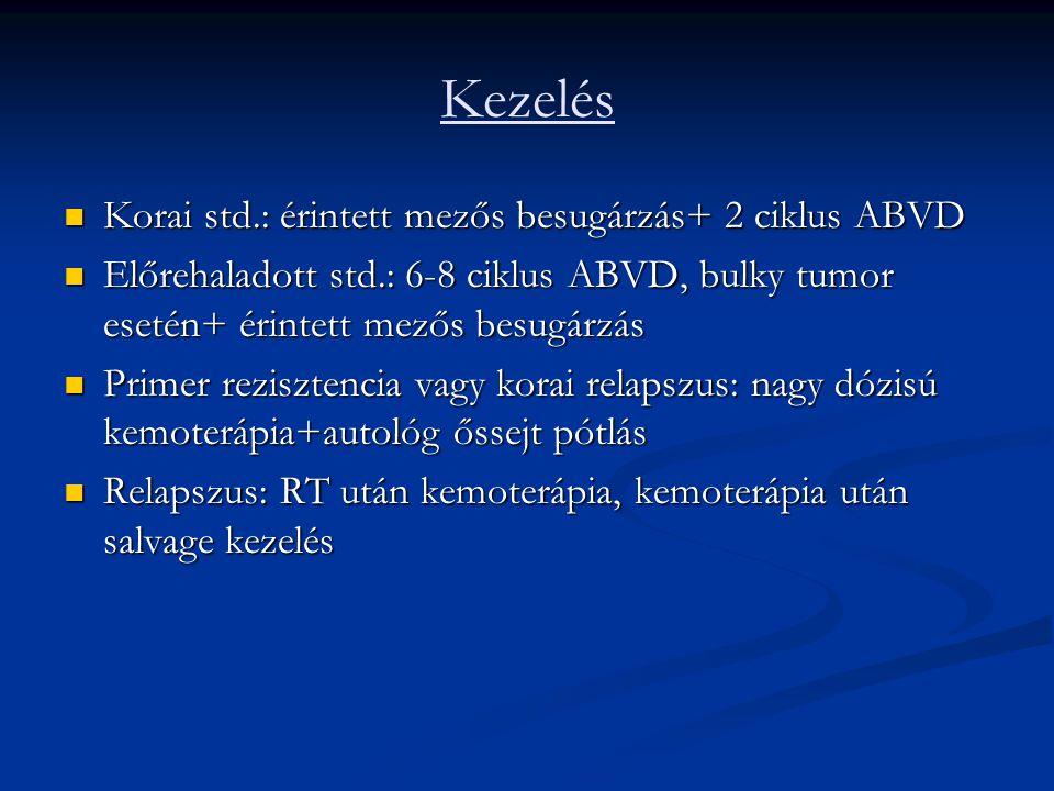 Kezelés Korai std.: érintett mezős besugárzás+ 2 ciklus ABVD