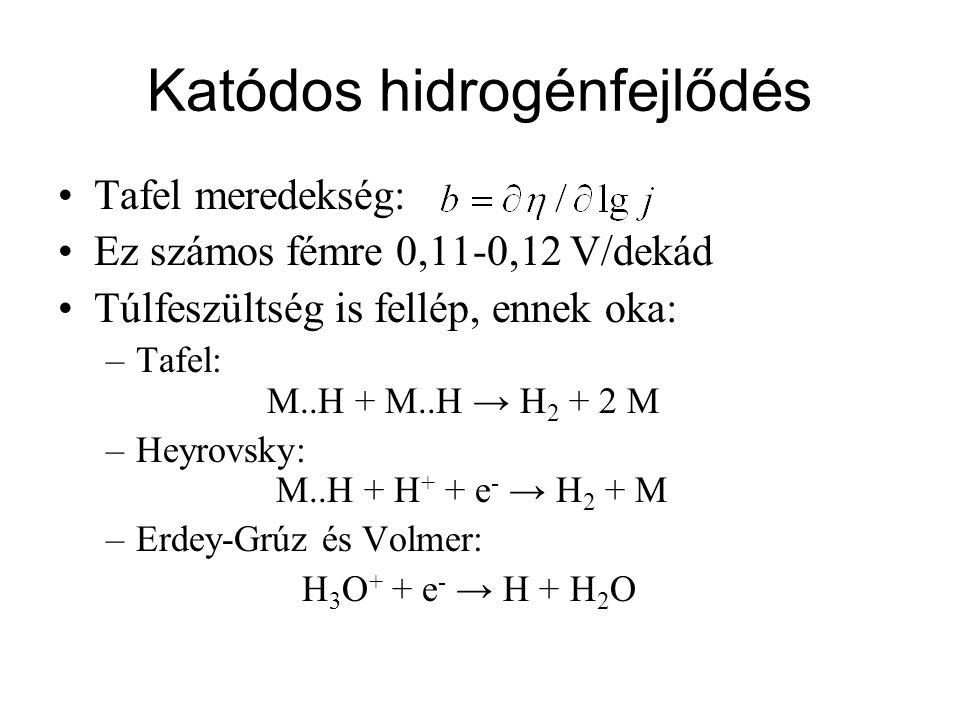 Katódos hidrogénfejlődés