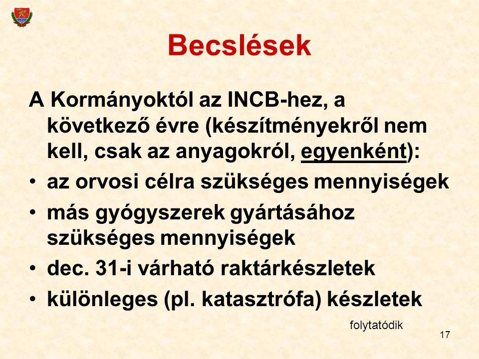 Becslések A Kormányoktól az INCB-hez, a következő évre (készítményekről nem kell, csak az anyagokról, egyenként):
