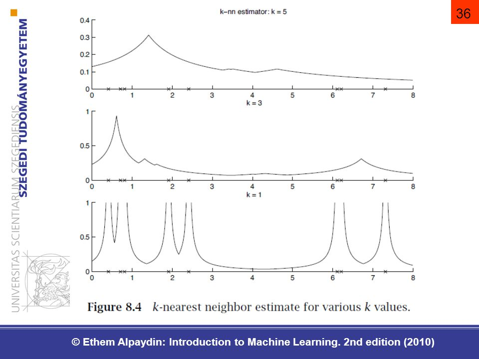 36 © Ethem Alpaydin: Introduction to Machine Learning. 2nd edition (2010)