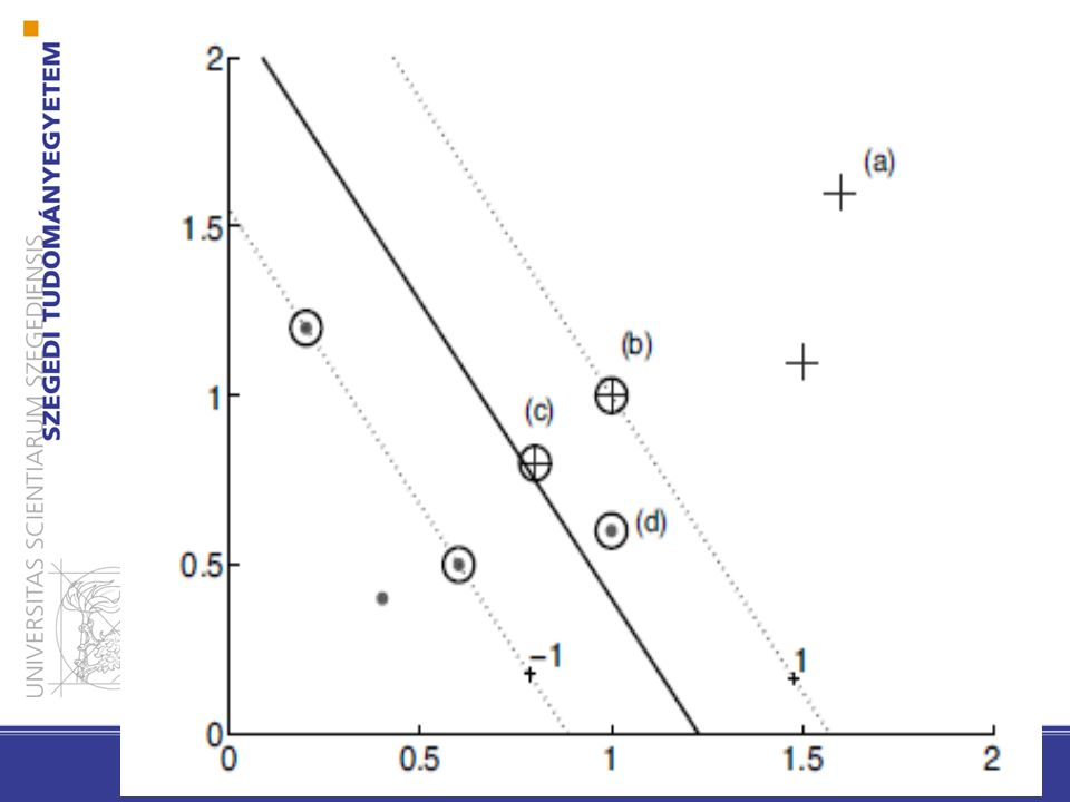 Lineáris SVM: a nem-elválasztható eset
