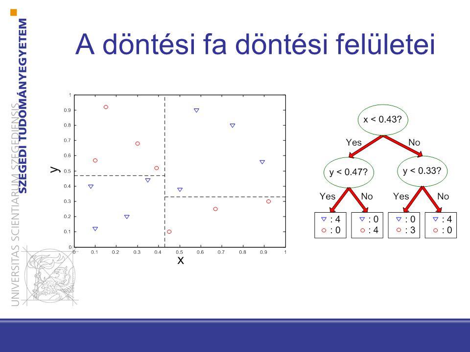 Lineáris diszkriminancia függvények és döntési felületek