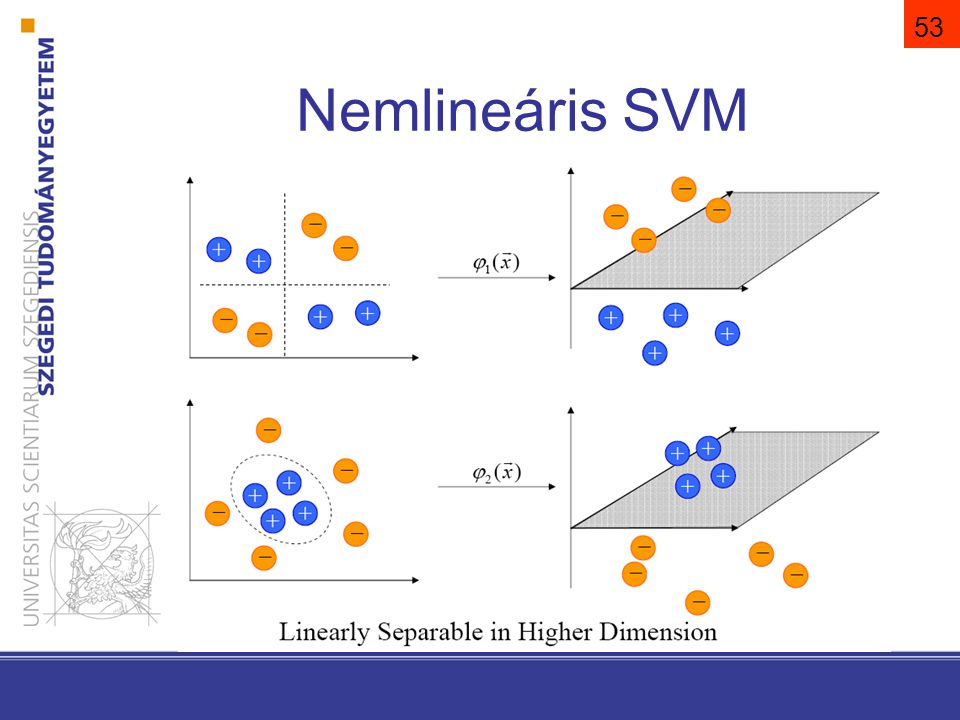 54 Nemlineáris SVM. Φ legyen (jóval) magasabb dimenzószámú térbe leképezés: