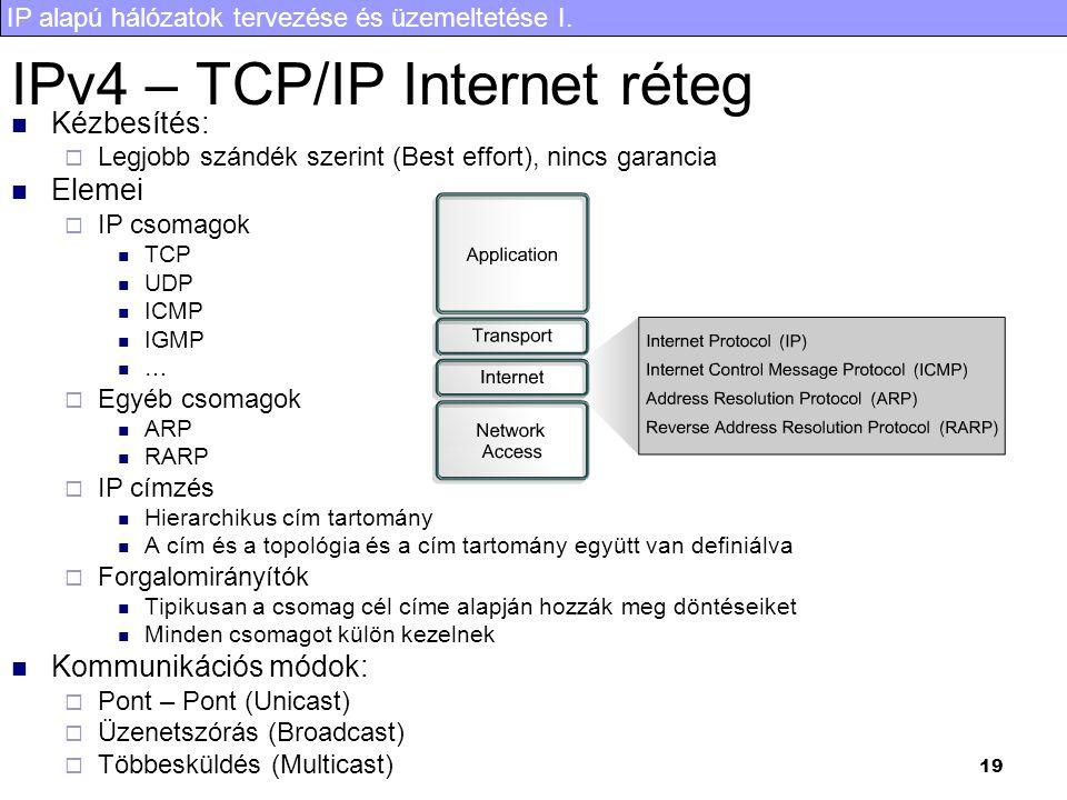 IPv4 – TCP/IP Internet réteg