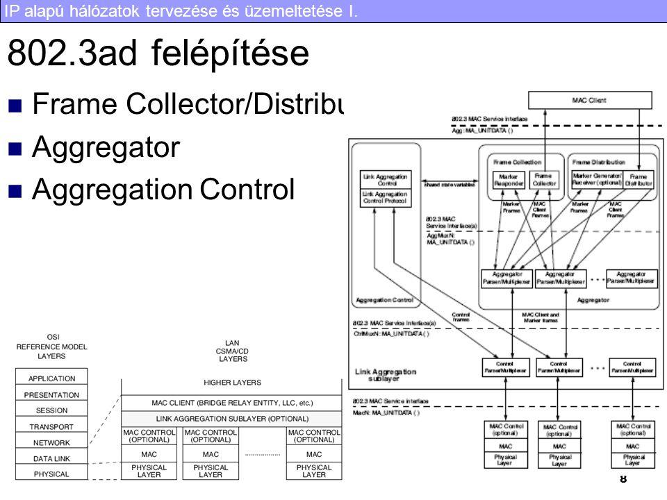 802.3ad felépítése Frame Collector/Distributor Aggregator