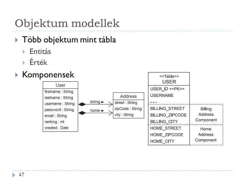 Objektum modellek Több objektum mint tábla Entitás Érték Komponensek