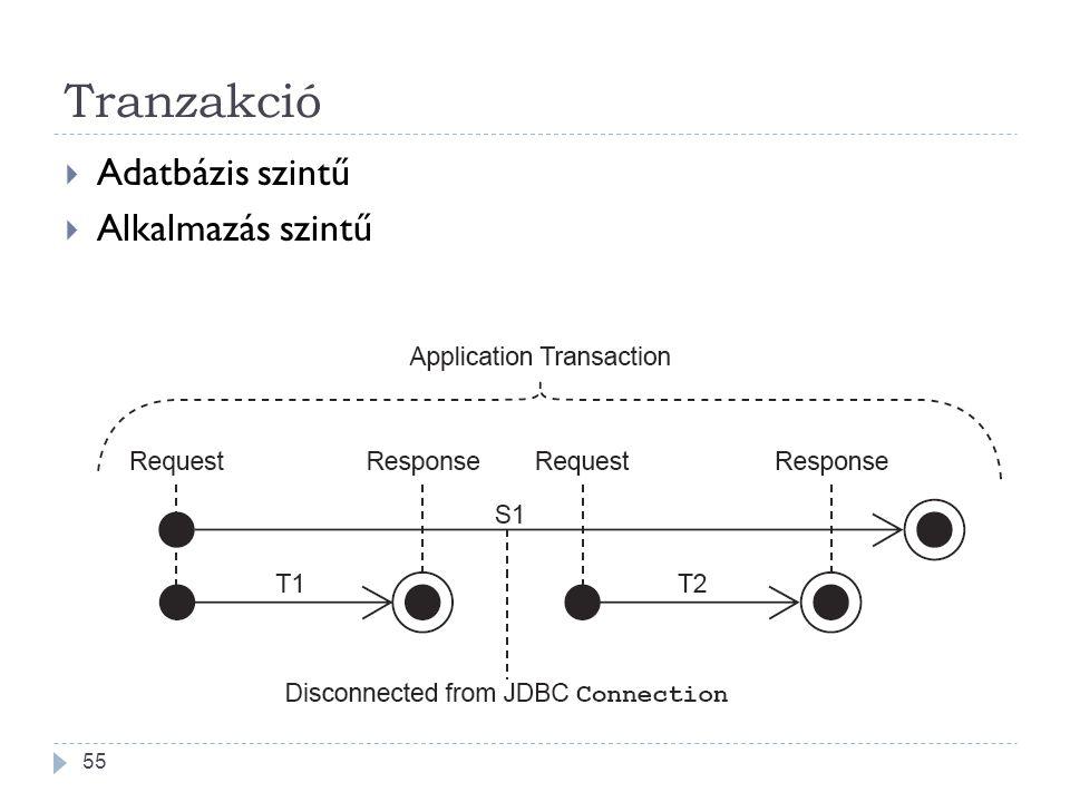 Tranzakció Adatbázis szintű Alkalmazás szintű