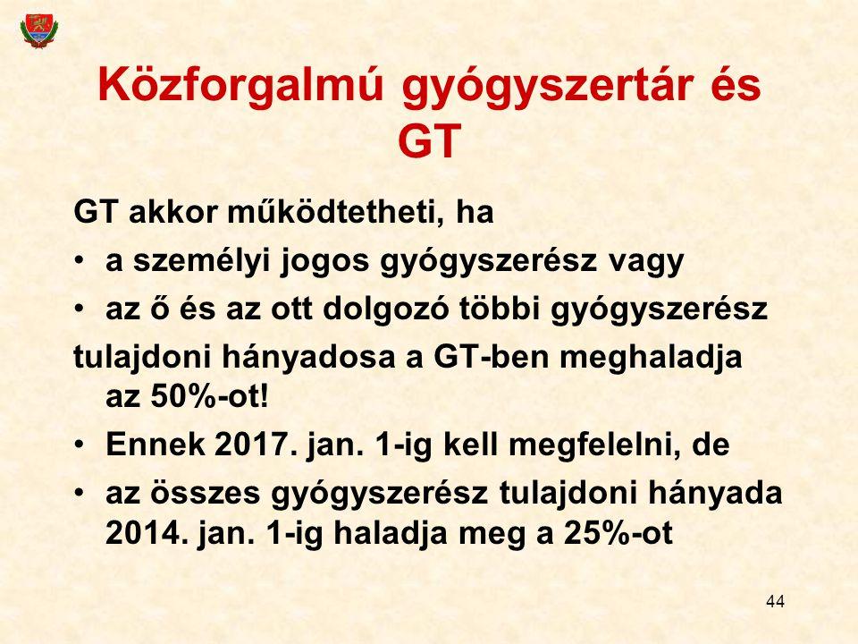 Közforgalmú gyógyszertár és GT