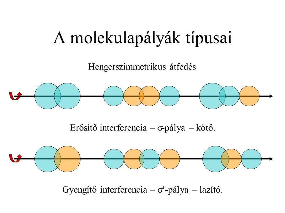 A molekulapályák típusai