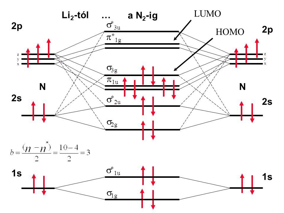 Li2-tól … LUMO a N2-ig s*3u 2p 2p HOMO p*1g s3g p1u N N 2s s*2u 2s s2g