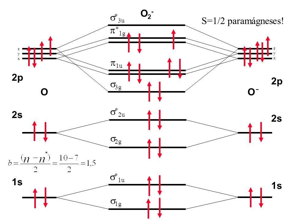 O2- s*3u S=1/2 paramágneses! p*1g p1u 2p 2p s3g - O O s*2u 2s 2s s2g
