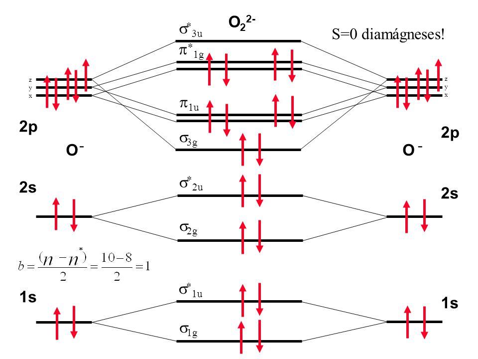 O22- s*3u S=0 diamágneses! p*1g p1u 2p 2p s3g - O O s*2u 2s 2s s2g