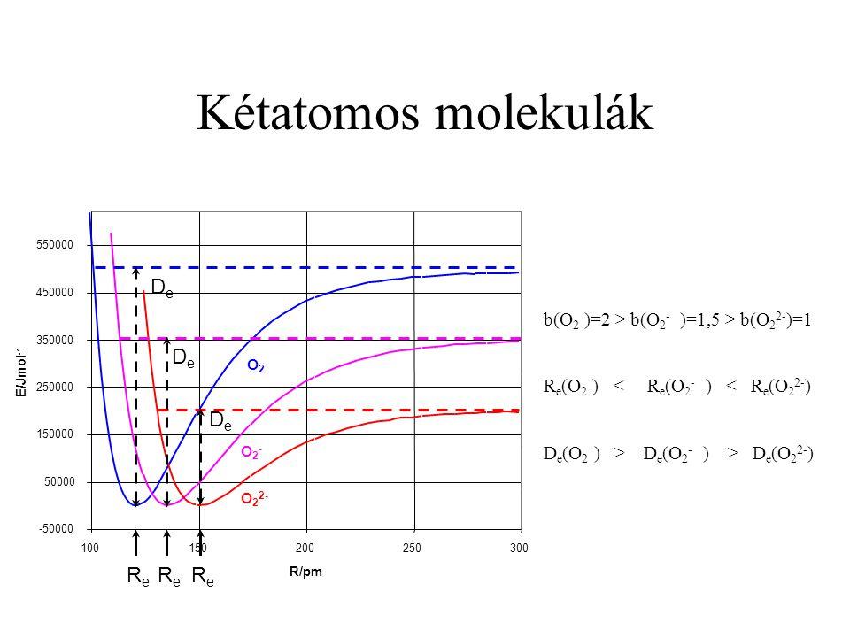 Kétatomos molekulák De De De Re Re Re