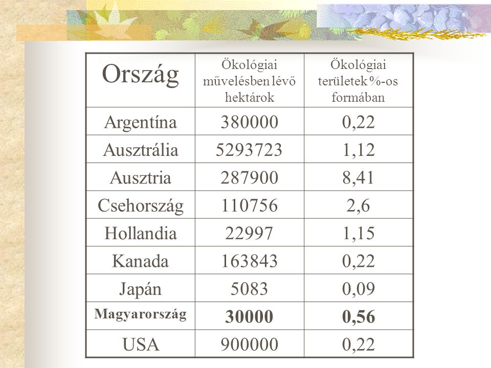 Ország Argentína 380000 0,22 Ausztrália 5293723 1,12 Ausztria 287900