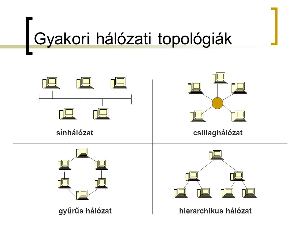 Gyakori hálózati topológiák
