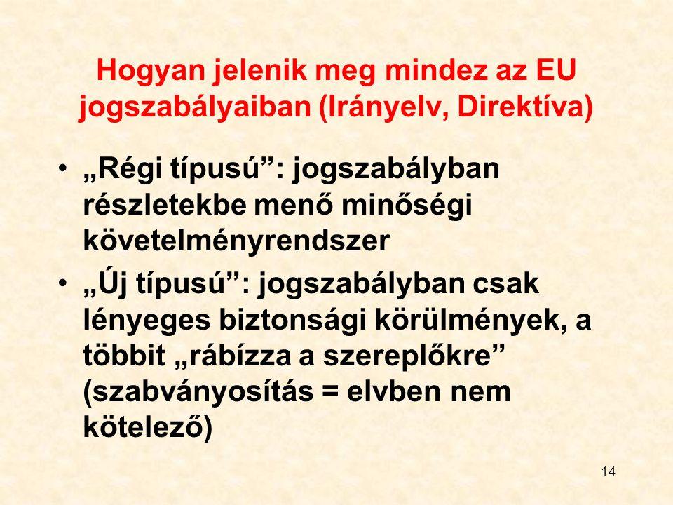 Hogyan jelenik meg mindez az EU jogszabályaiban (Irányelv, Direktíva)