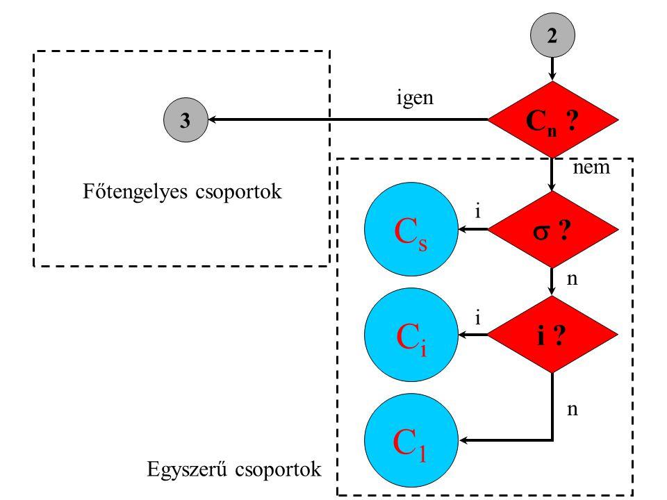 Cs Ci C1 Cn  i 2 igen 3 nem Főtengelyes csoportok i n