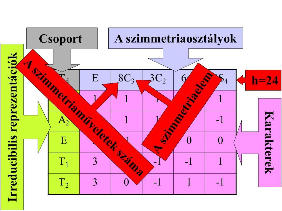 A szimmetriaosztályok