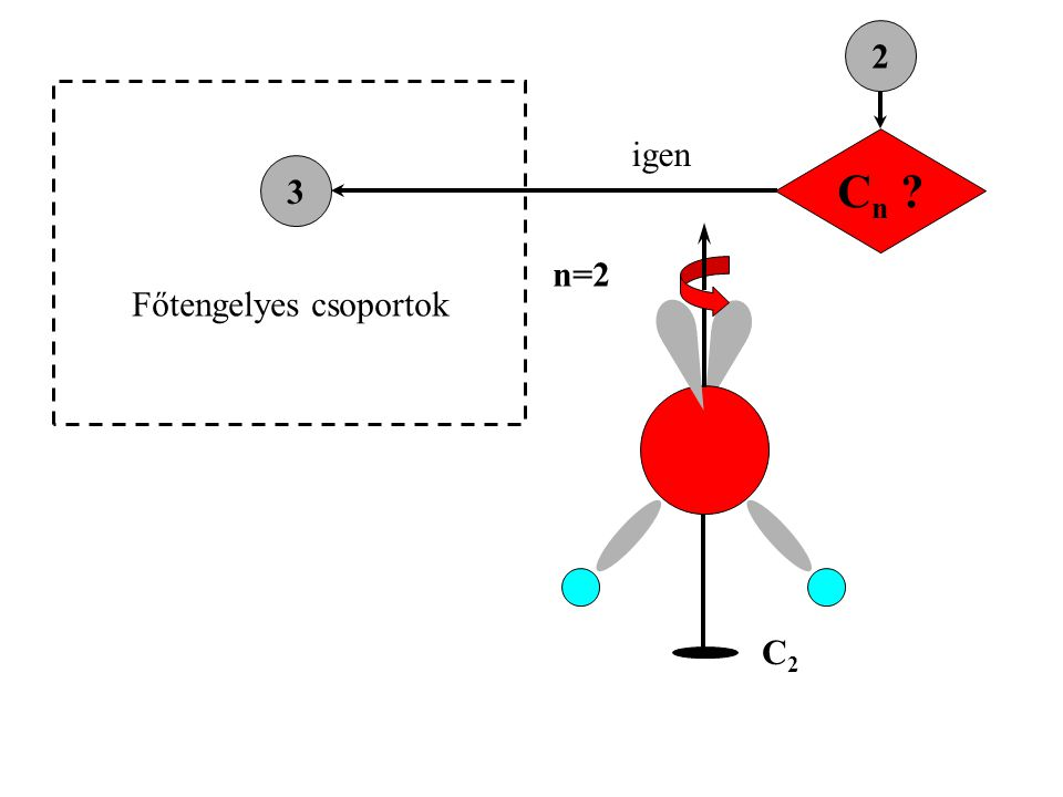 Cn 2 igen 3 n=2 Főtengelyes csoportok C2
