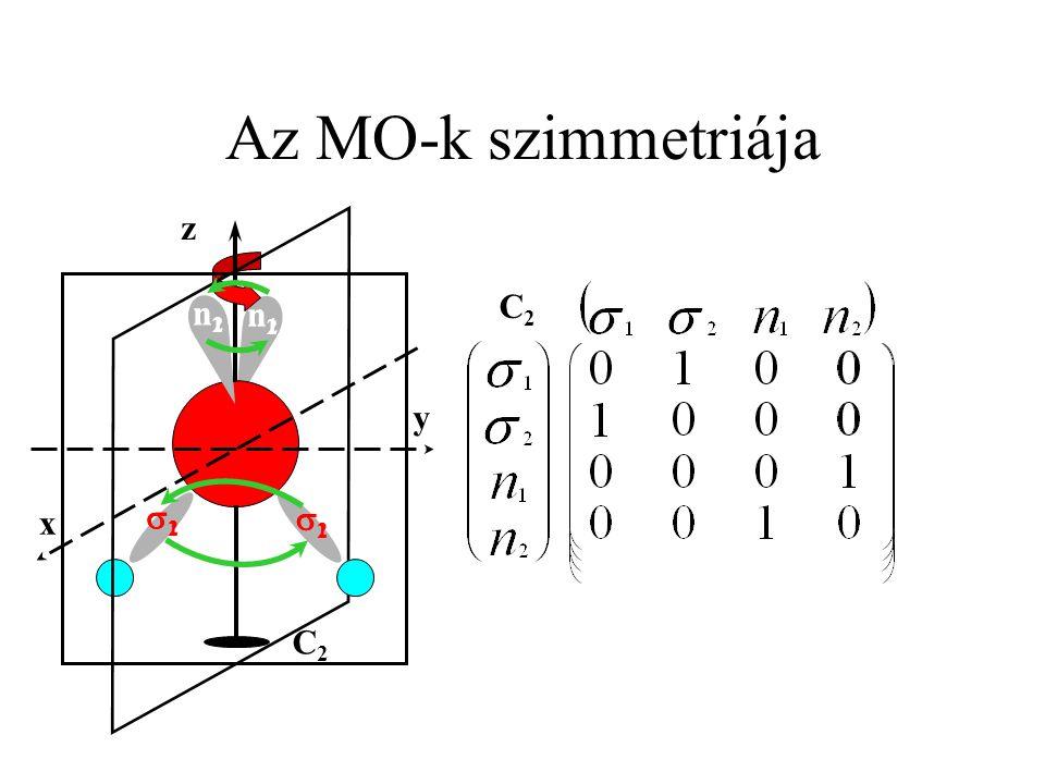 Az MO-k szimmetriája C2 z y x n1 n2 1 2 1 2 n1 n2 C2