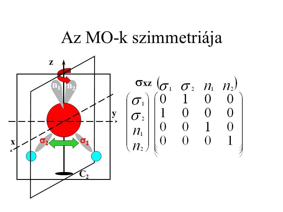 Az MO-k szimmetriája sxz C2 z y x 1 2 n1 n2 1 2 n1 n2