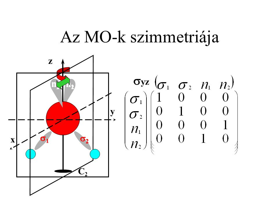 Az MO-k szimmetriája syz C2 z y x 1 2 n1 n2 1 2 n1 n2