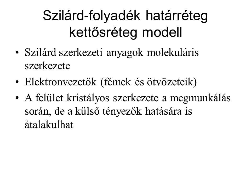 Szilárd-folyadék határréteg kettősréteg modell