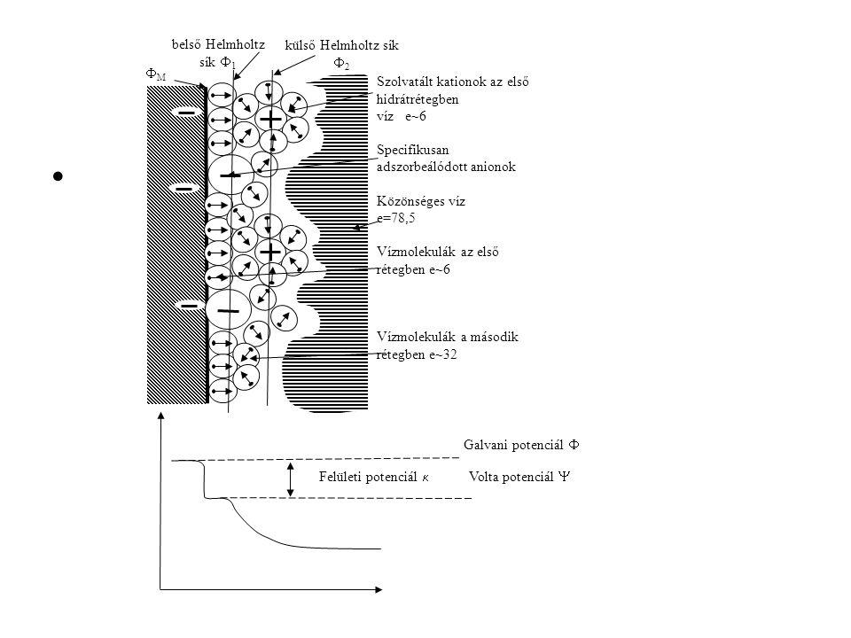FM belső Helmholtz sík F1. külső Helmholtz sík F2. Szolvatált kationok az első hidrátrétegben. víz e~6.