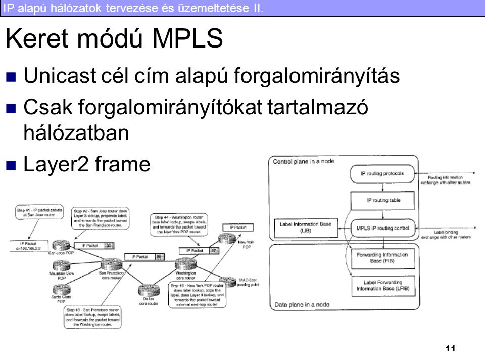 Keret módú MPLS Unicast cél cím alapú forgalomirányítás