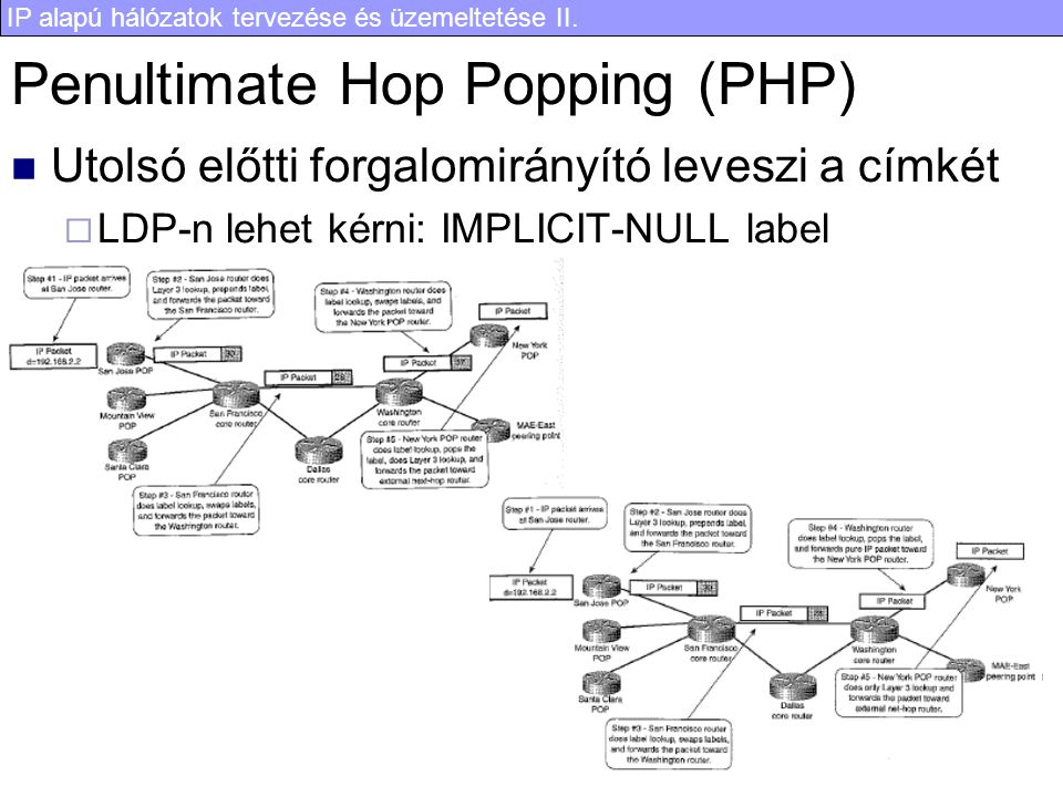 Penultimate Hop Popping (PHP)