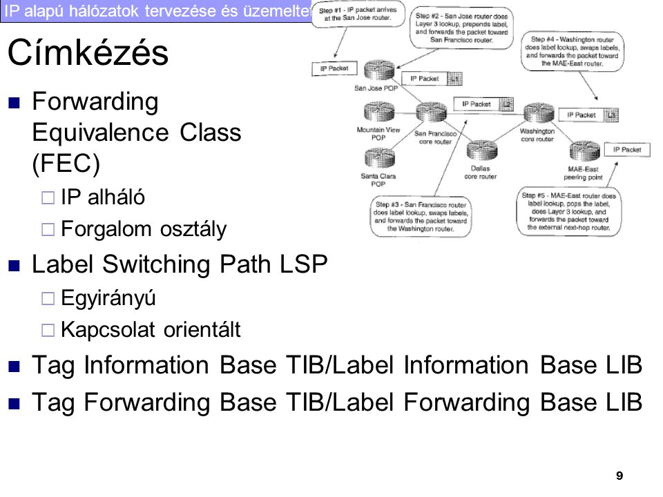 Címkézés Forwarding Equivalence Class (FEC) Label Switching Path LSP