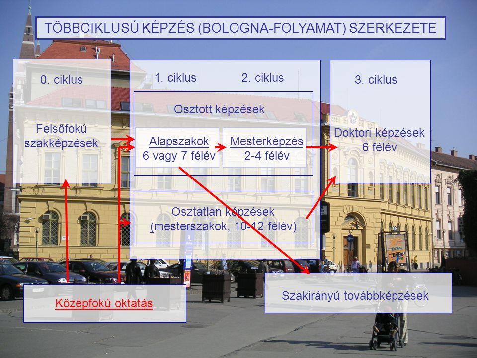 TÖBBCIKLUSÚ KÉPZÉS (BOLOGNA-FOLYAMAT) SZERKEZETE