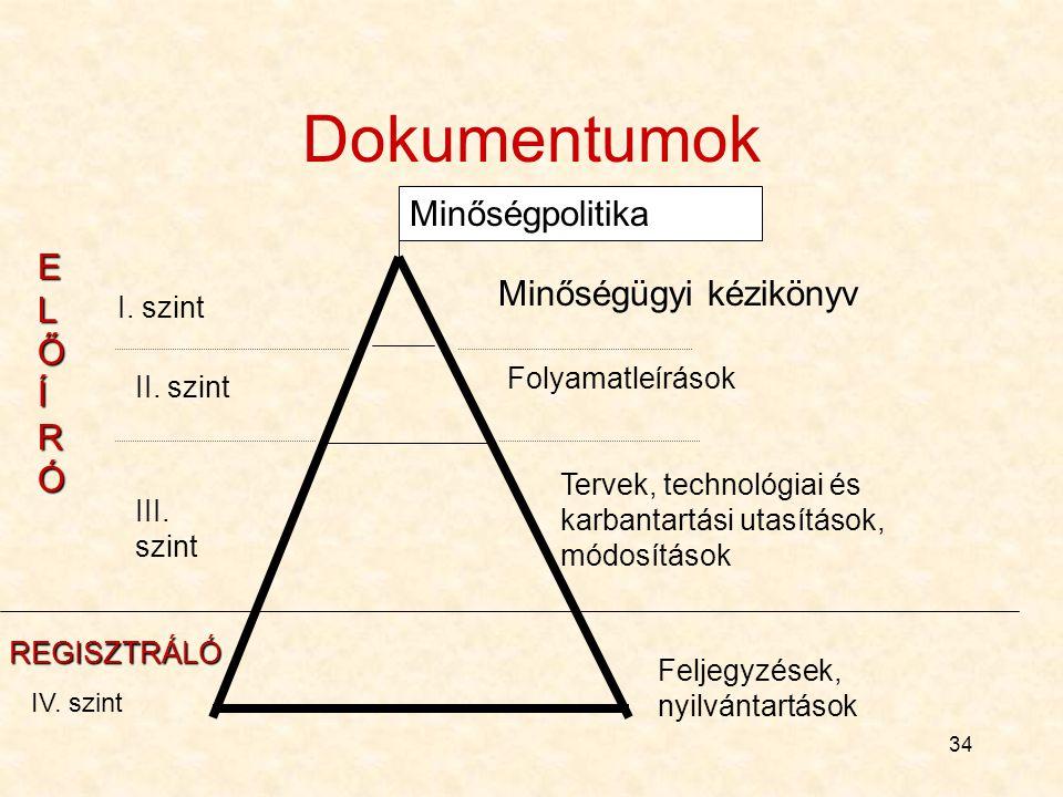 Dokumentumok Minőségpolitika ELŐÍRÓ Minőségügyi kézikönyv I. szint