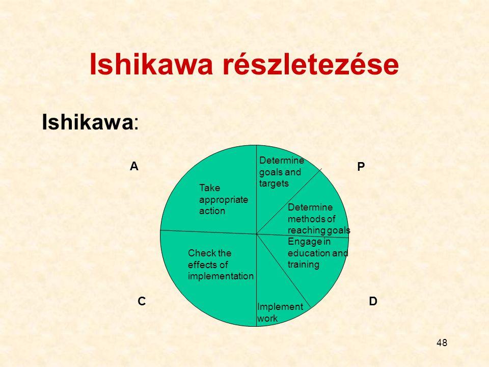 Ishikawa részletezése