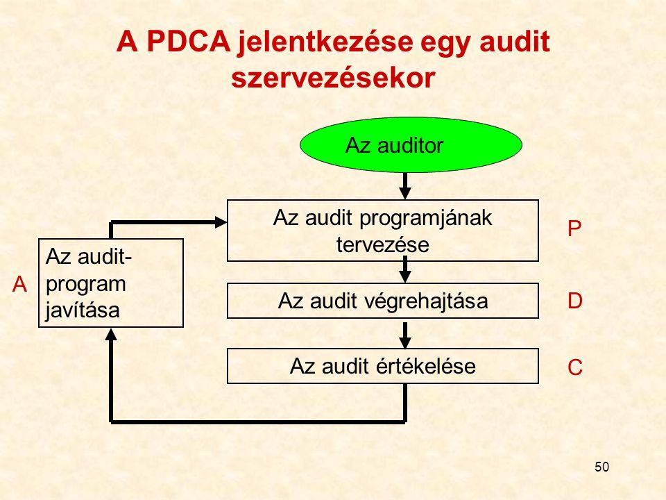 A PDCA jelentkezése egy audit szervezésekor