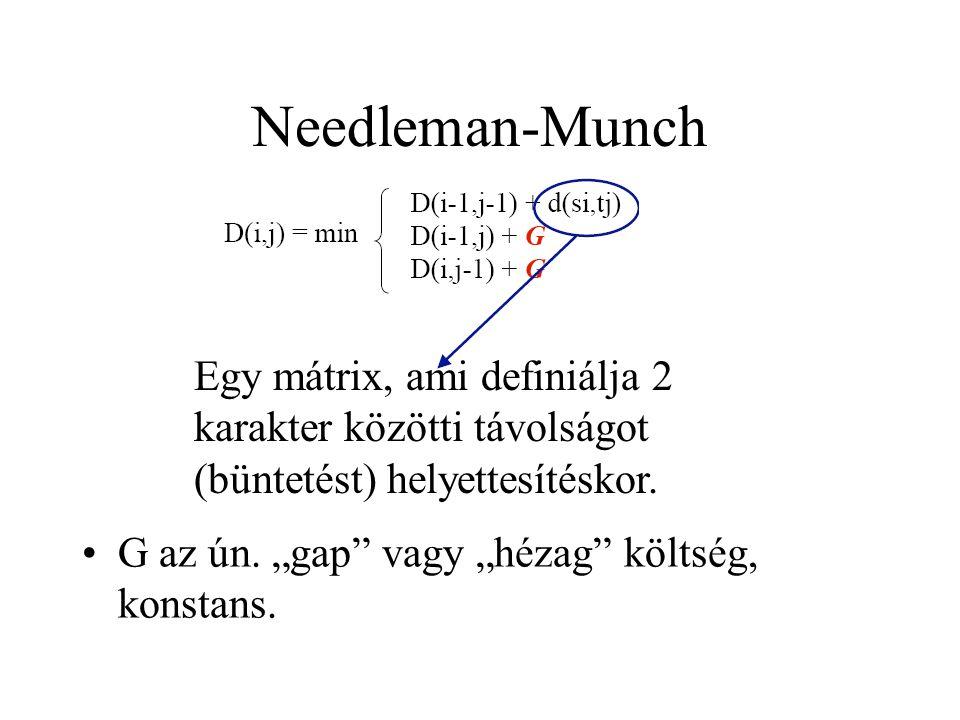 Needleman-Munch Egy mátrix, ami definiálja 2 karakter közötti távolságot (büntetést) helyettesítéskor.