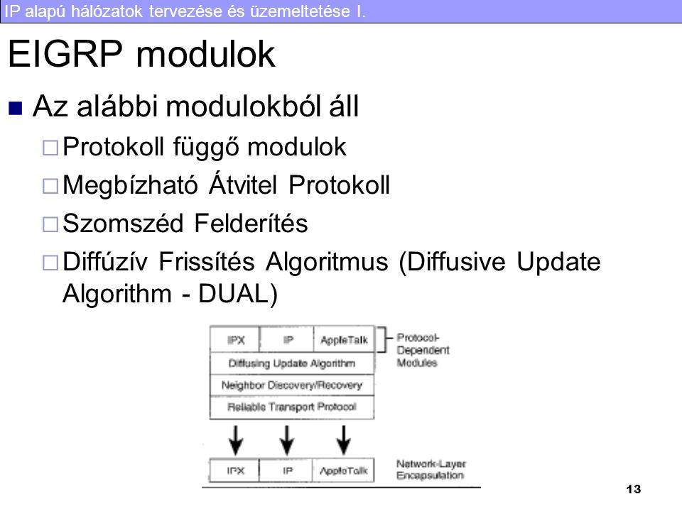 EIGRP modulok Az alábbi modulokból áll Protokoll függő modulok